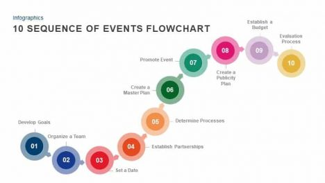 10 sequence of events flowchart powerpoint template and keynote