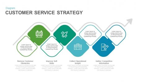 Customer service strategy template PowerPoint and keynote