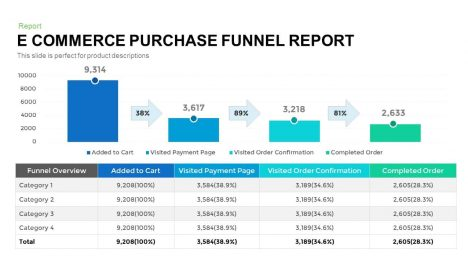 E Commerce Purchase Funnel Report