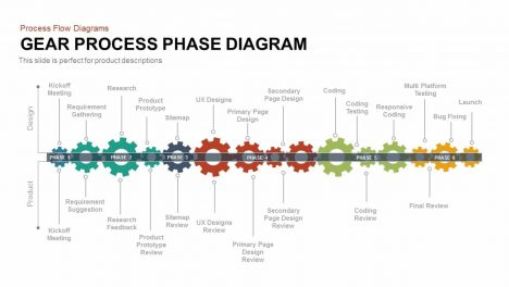Phase Gear Process Diagram PowerPoint Template and Keynote