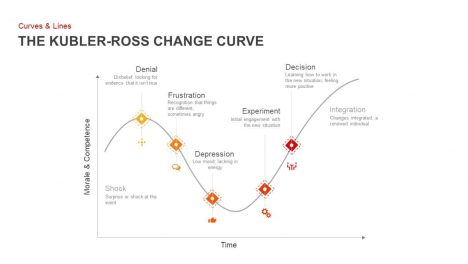 Kubler Ross Change Curve PowerPoint Template and Keynote