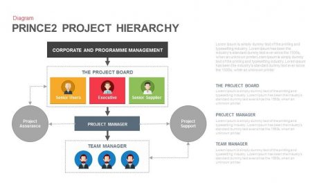 Prince2 Project Hierarchy Powerpoint and Keynote template