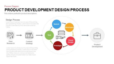 Product Development Design Process