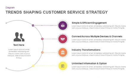 Trends shaping customer service strategy powerpoint template and keynote