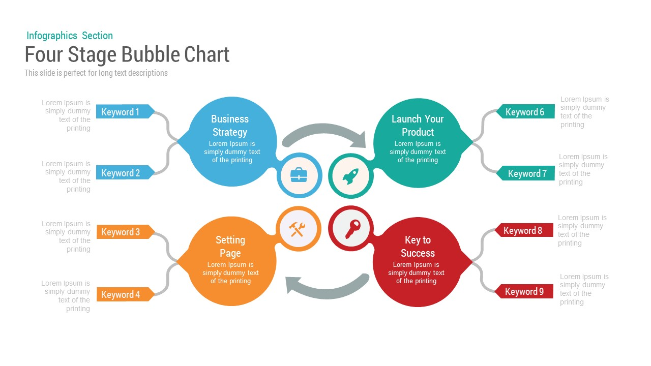 Four Stage Bubble Chart