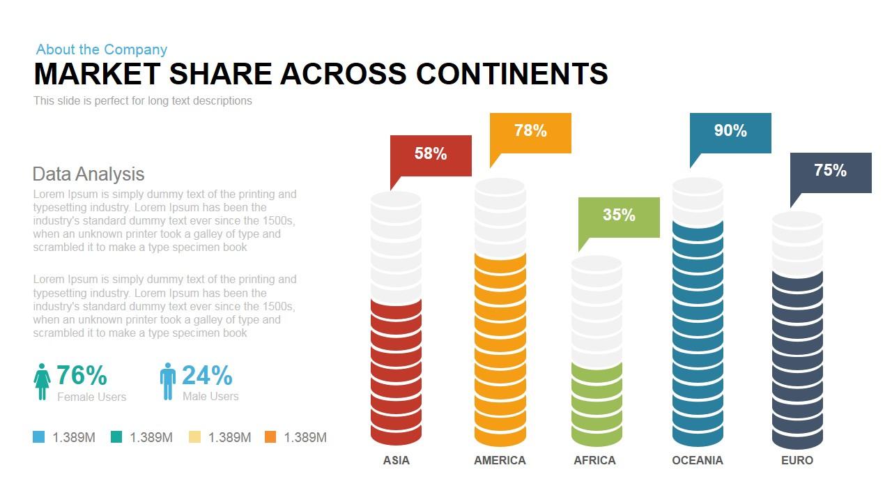 market share across continents powerpoint keynote template slidebazaar
