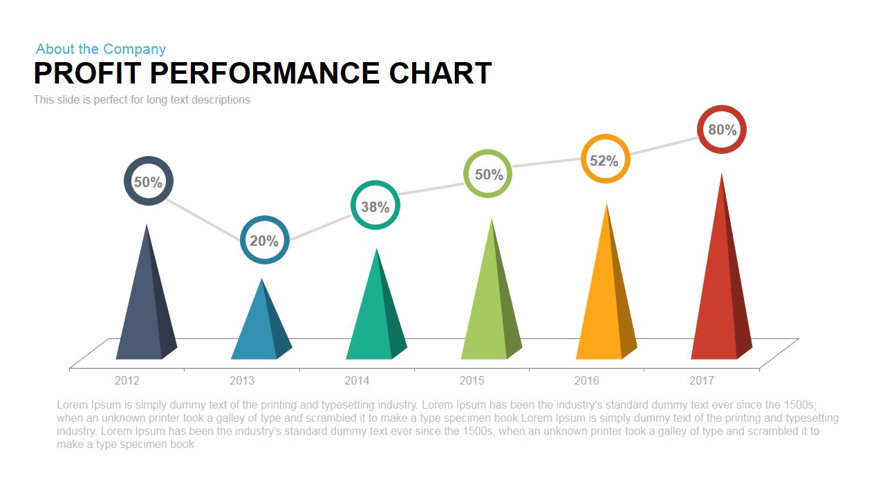 Profit performance chart powerpoint template slidebazaar profit performance chart powerpoint template toneelgroepblik Images
