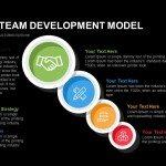 Tuckman Team Development Model