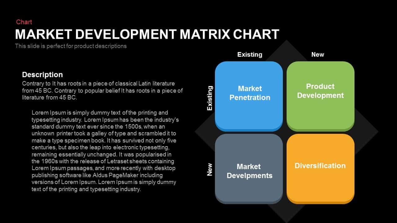 Market Development Matrix Chart Ansoff Matrix Powerpoint