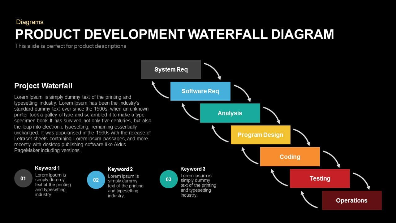 Product Development Waterfall Diagram