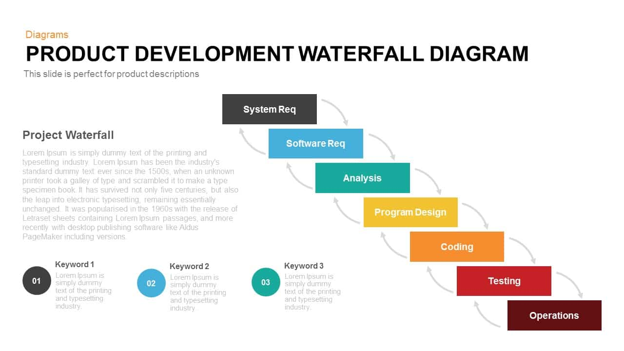Product development waterfall diagram slidebazaar pooptronica Image collections
