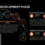 Product Development Phase