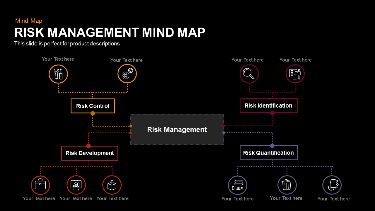 Risk Management Mind Map