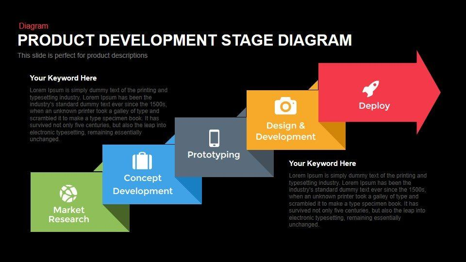 Product Development Stage Diagram Powerpoint and Keynote template