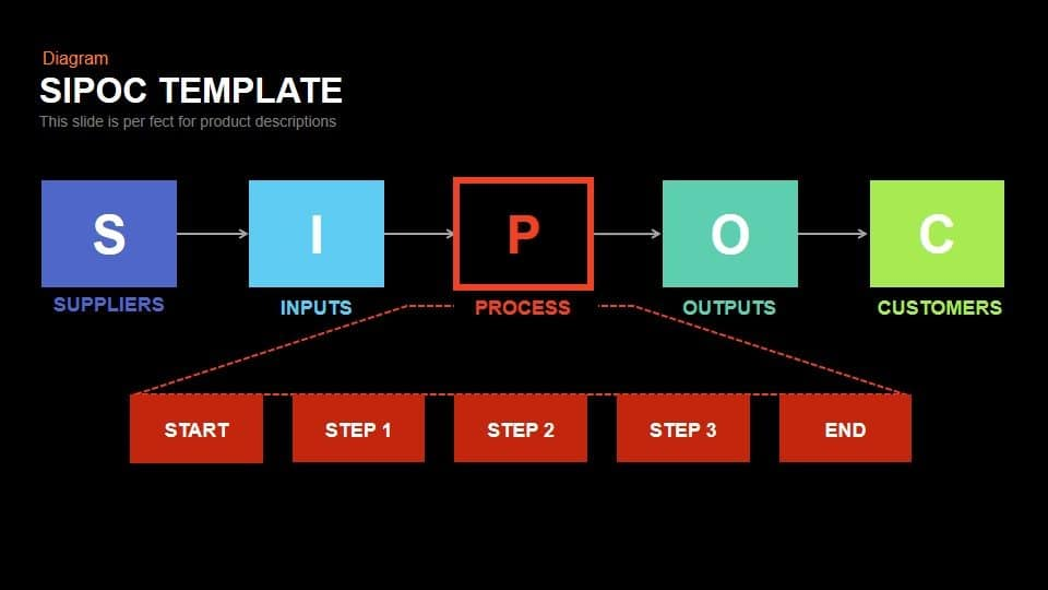 SIPOC Powerpoint and Keynote Template
