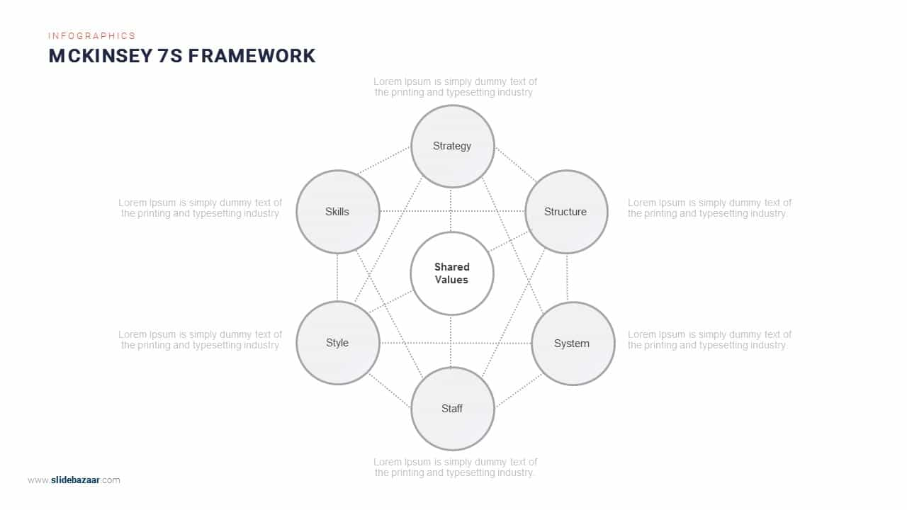 Mckinsey 7s Framework Powerpoint Template and Keynote Template