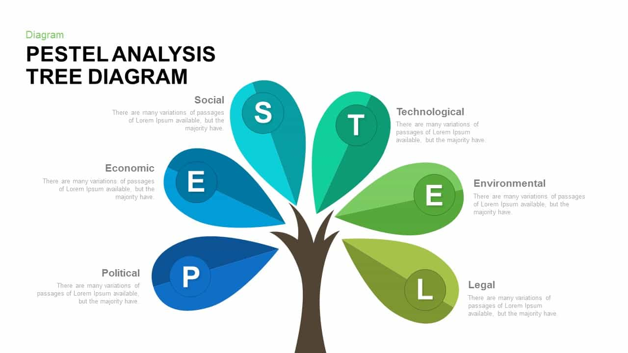 PESTEL analysis tree diagram PowerPoint template and keynote
