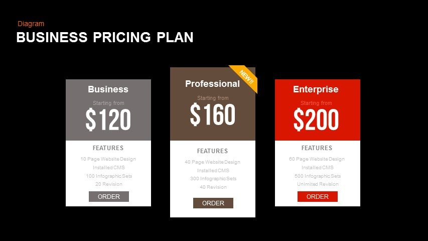 Business Pricing Plan Powerpoint and Keynote template