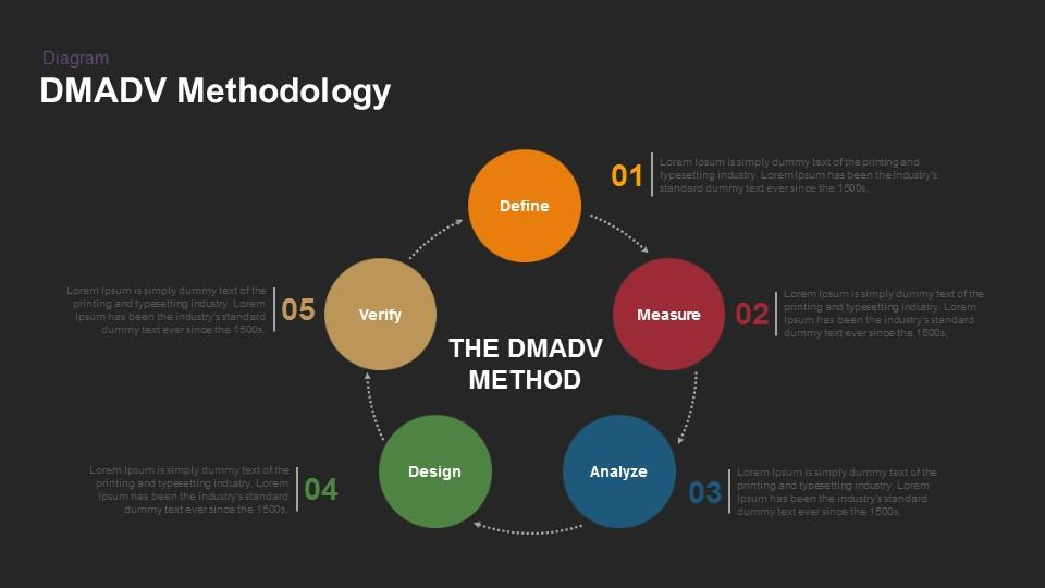 DMADV Methodology Keynote Template