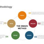 DMADV Methodology Keynote and Powerpoint Template