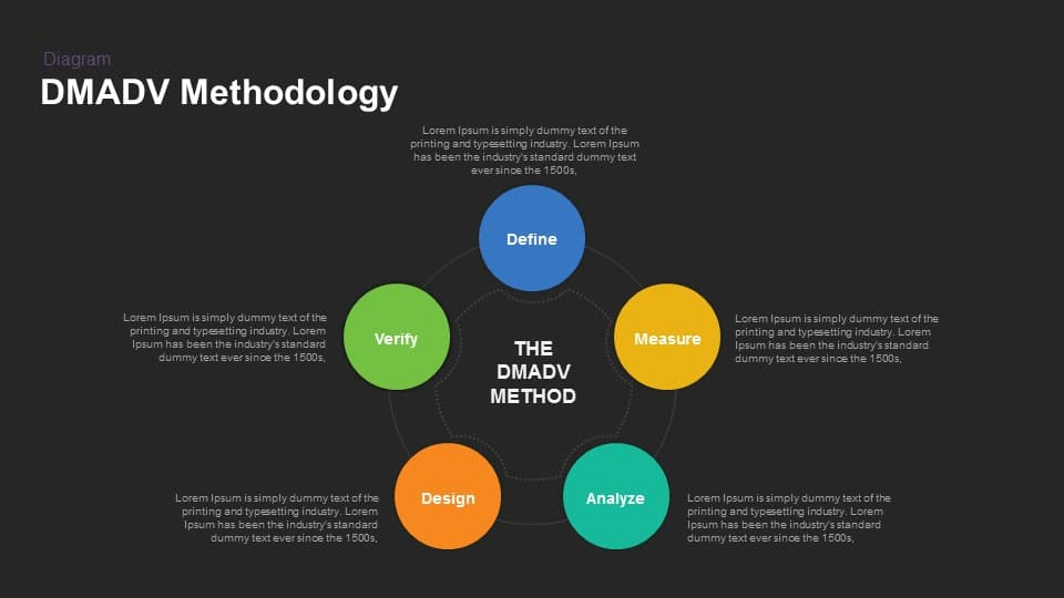 DMADV Methodology Powerpoint Template