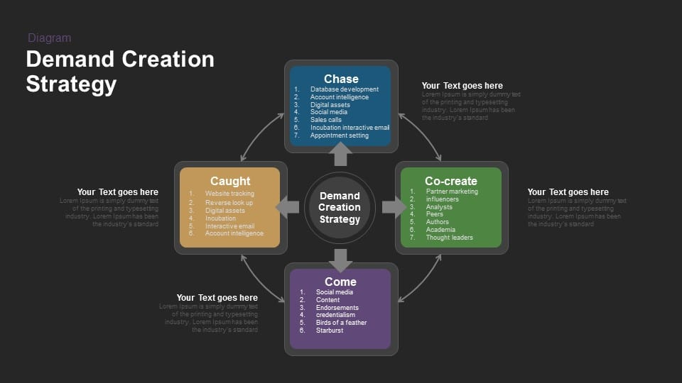 Demand Creation Strategy Powerpoint and Keynote template