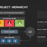 Prince2 Project Hierarchy