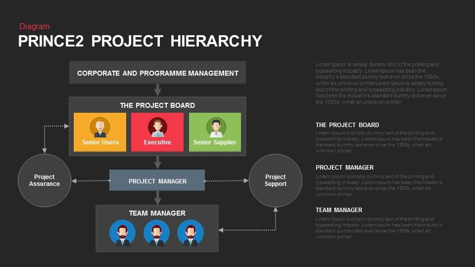 Prince2 Project Organisation Chart Powerpoint Template