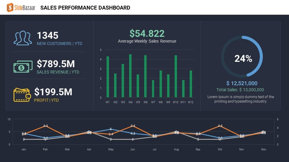 Sales Performance Dashboard Keynote And Powerpoint Template