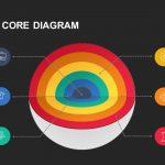 Strategy Core Diagram