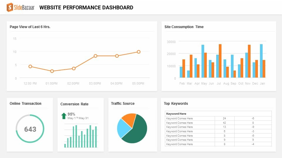 website performance presentation
