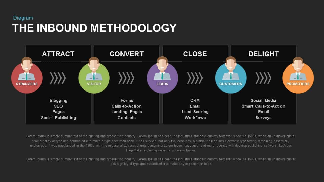 The Inbound Methodology PowerPoint Template and Keynote