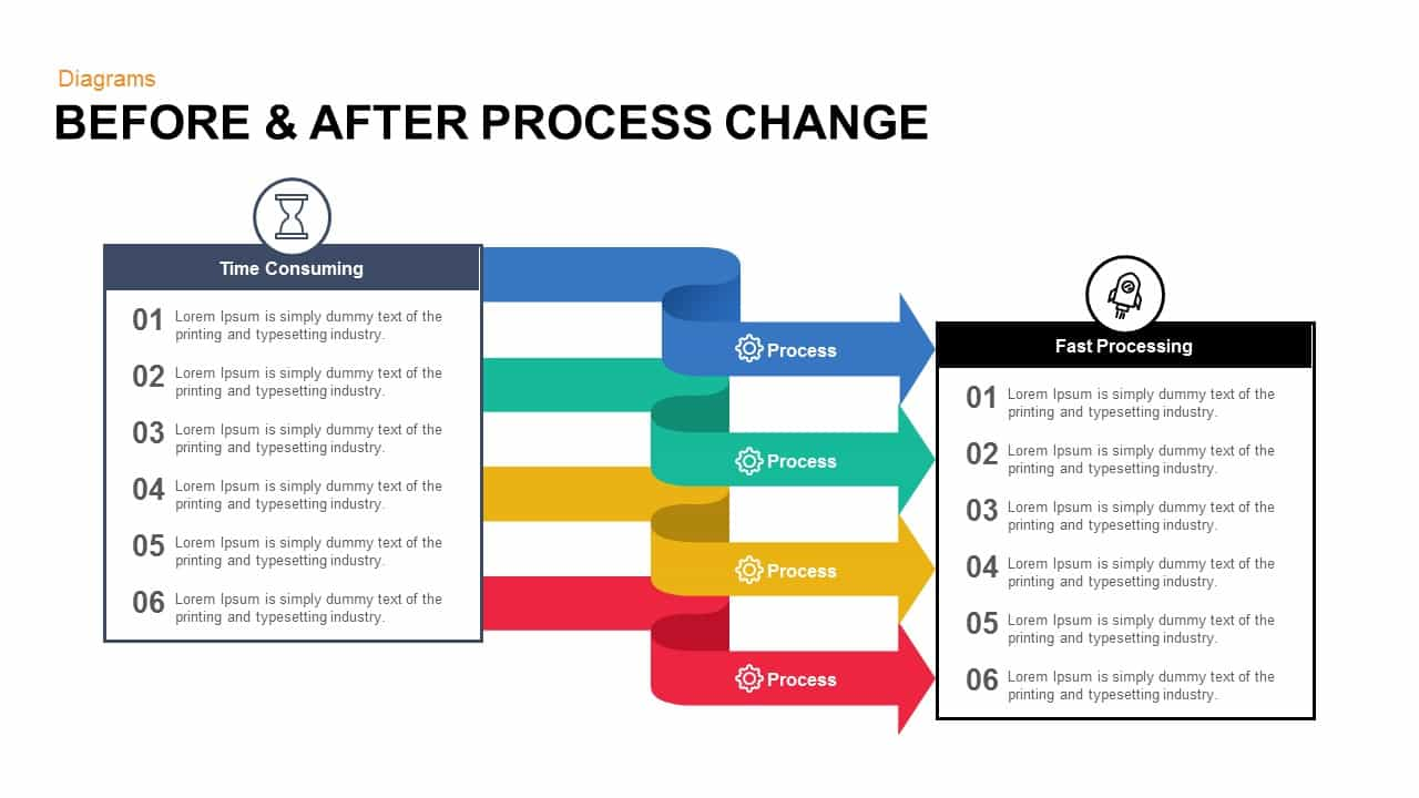 before amp after process change powerpoint and keynote