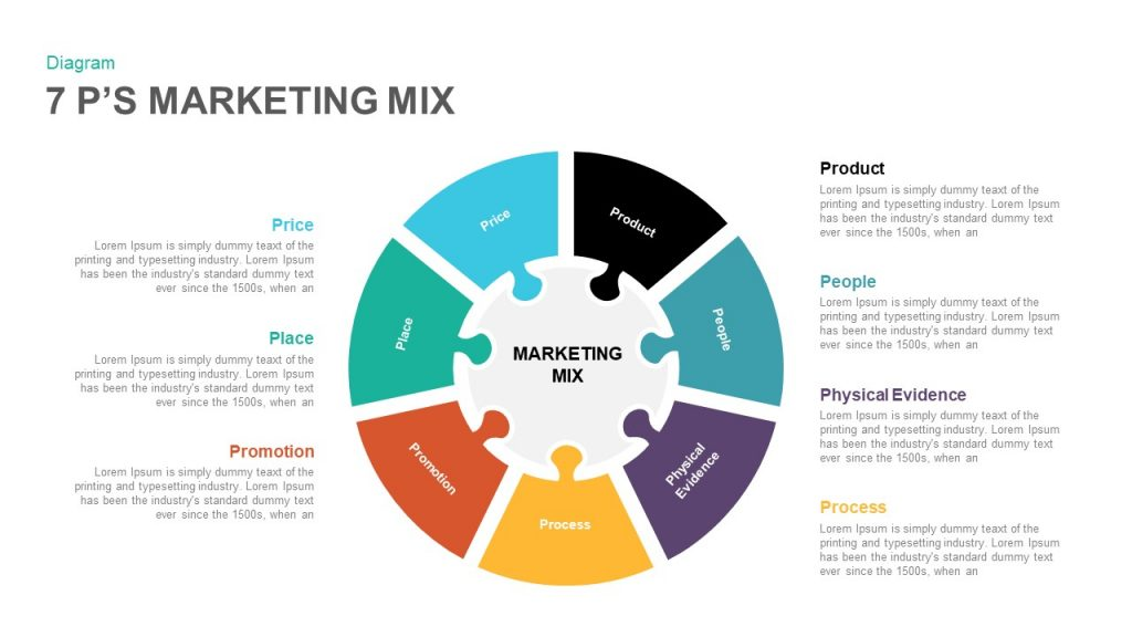 marketing mix 11 p s What is 12 p's in marketing - business plan  4 p's in marketing- mix 1 product  2015 at 11:40 pm.