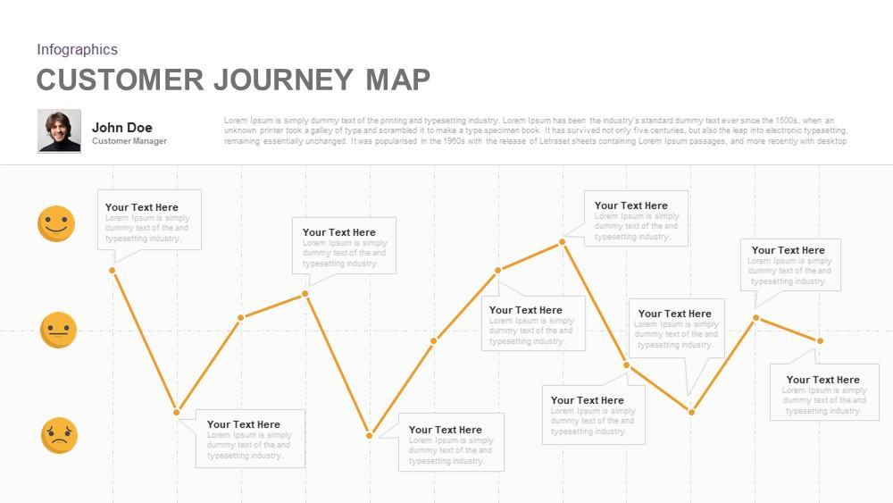 Customer Journey Map Diagram For PowerPoint And Keynote Template - Customer journey map template