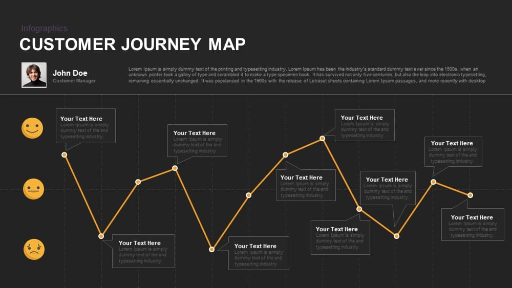 Customer Journey Map Powerpoint and Keynote template
