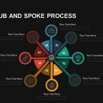 8 Stage Hub and Spoke Process PowerPoint template