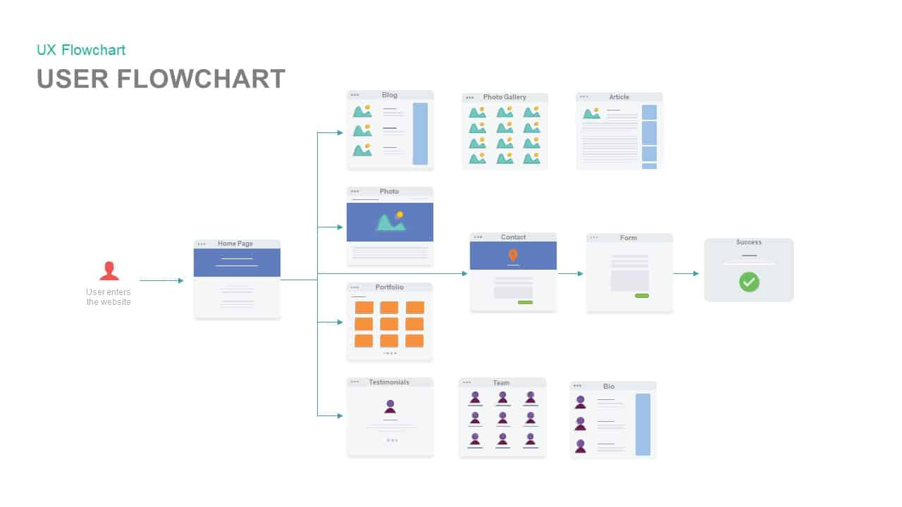 Ux Flowchart Powerpoint Template And Keynote Slidebazaar
