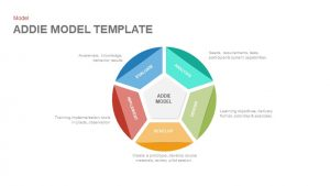 ADDIE Model PowerPoint Template and Keynote Slide