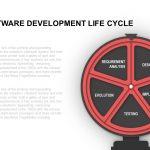 SDLC - Software Development Life Cycle PowerPoint Presentation Template