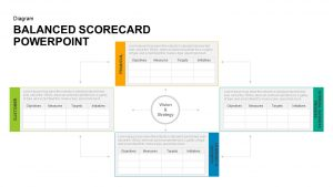 Balanced Scorecard PowerPoint Template and Keynote