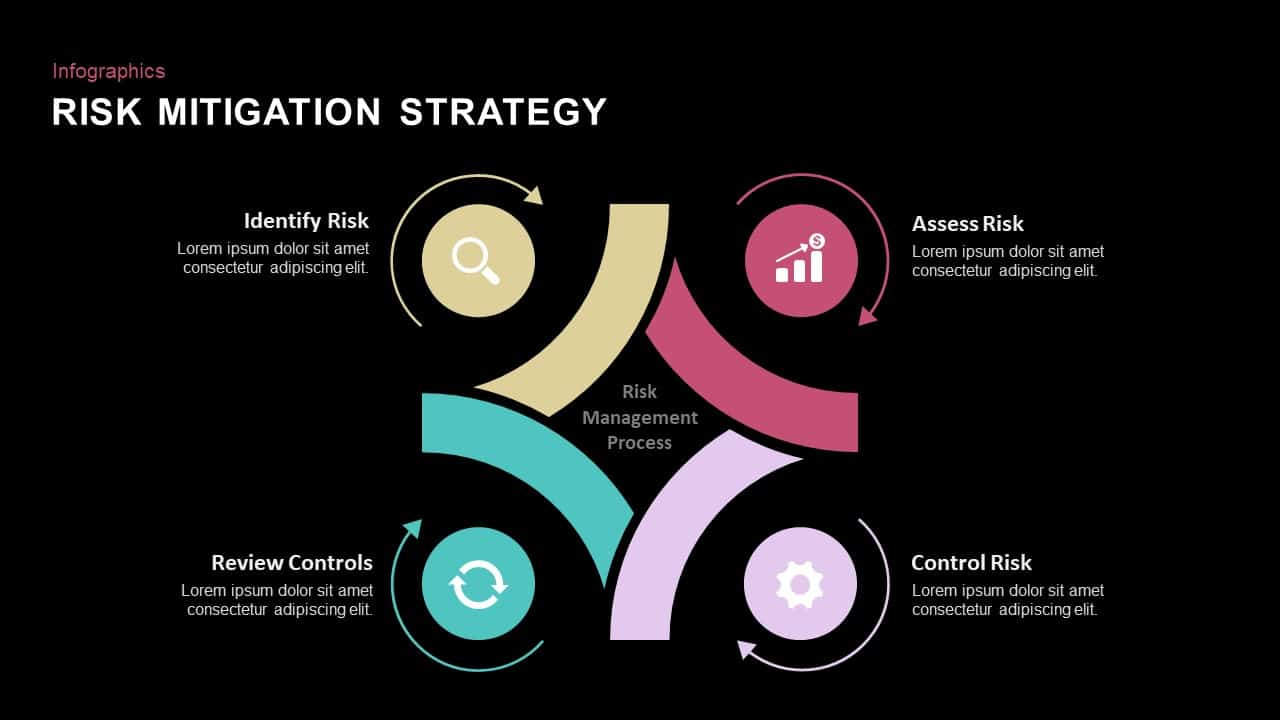 risk mitigation strategy PowerPoint template and keynote slides