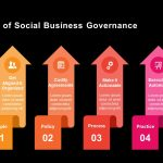 The Four Ps of Social Business Governance PowerPoint and Keynote Slides