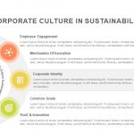 Role of corporate culture in sustainability powerpoint template and keynote slide
