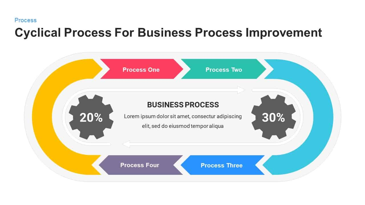 Cyclical Process For Business Process Improvement PowerPoint and Keynote Presentation