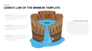 Liebig's Law of the Minimum PowerPoint Template and Keynote Slide