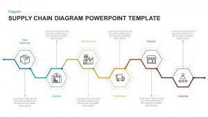 Supply Chain Diagram Template for PowerPoint & Keynote