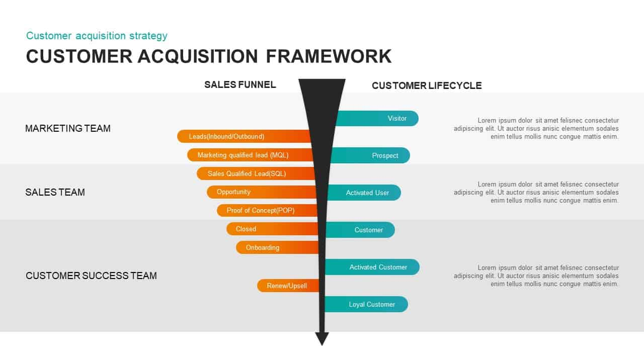 Customer Acquisition Framework PowerPoint Template
