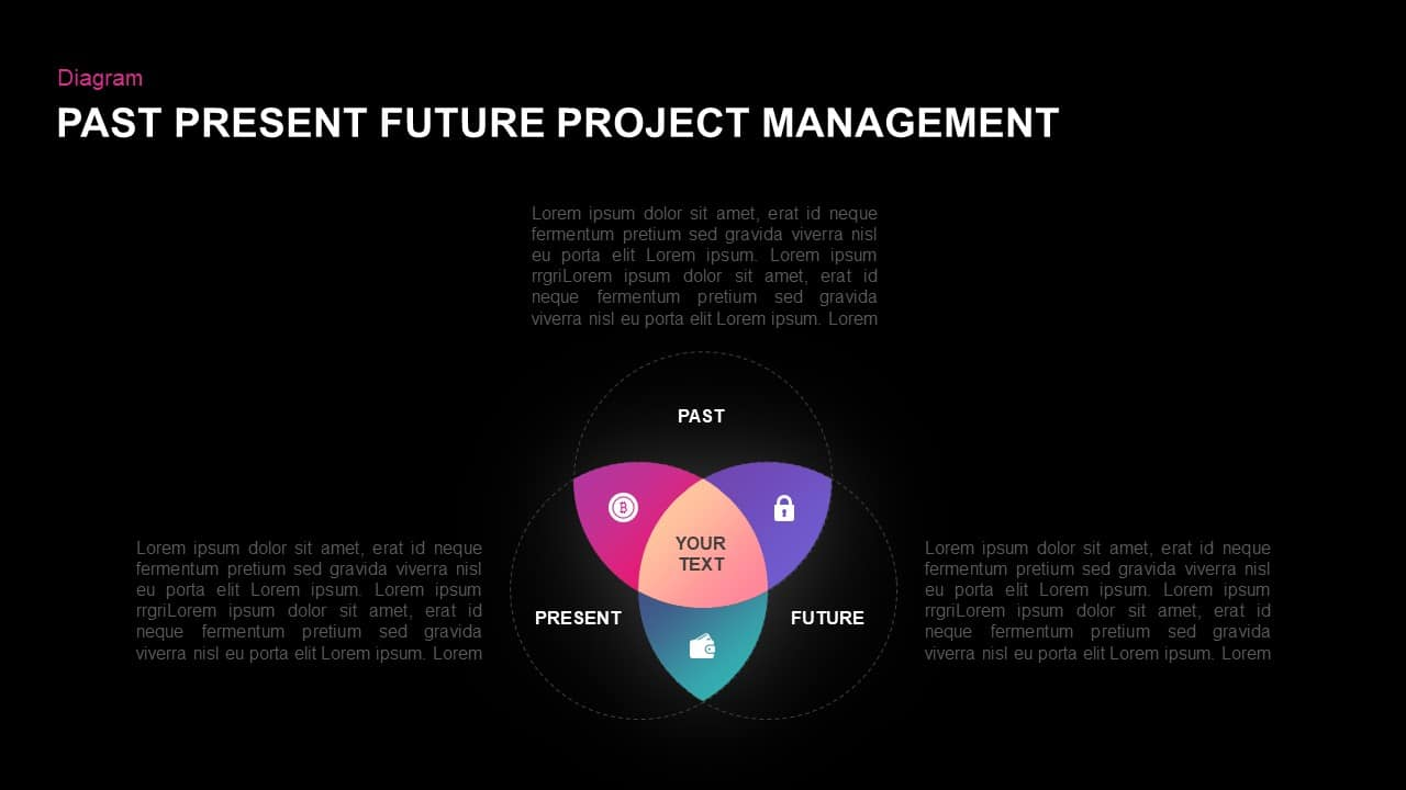 Past Present Future Project Management PowerPoint Template