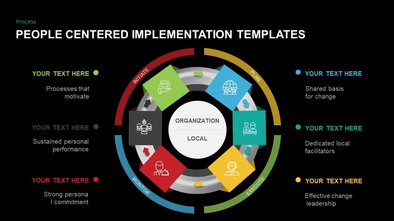 People Centered Implementation PowerPoint Template